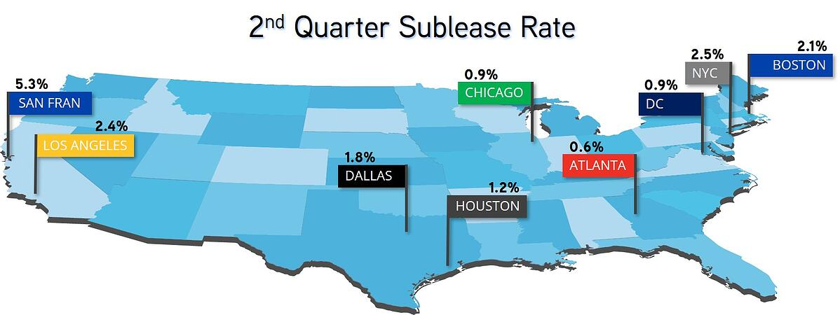 2nd Quarter Sublease Rate