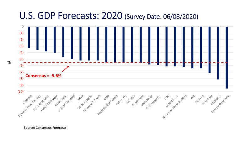 CM_Consensus Economic Forecast_U.S. GDP Forecasts-2020_2000px