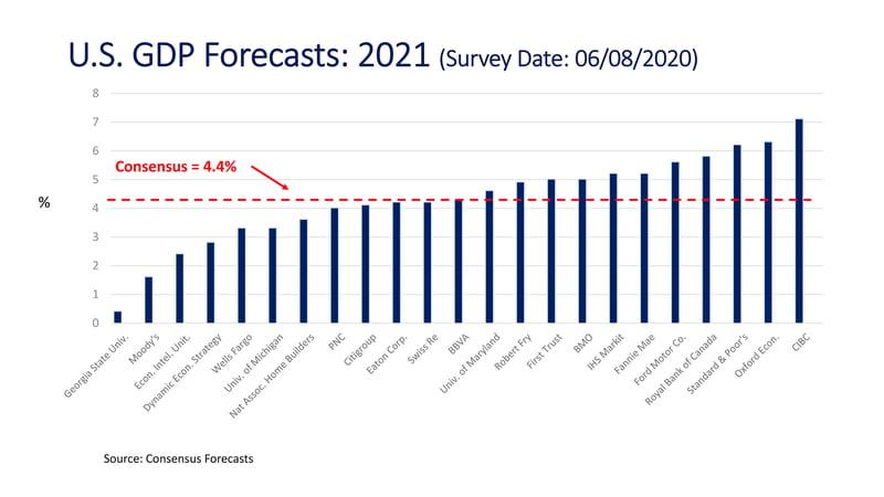 CM_Consensus Economic Forecast_U.S. GDP Forecasts-2021_2000px