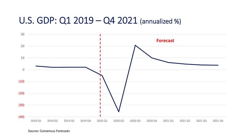 CM_Consensus Economic Forecast_U.S. GDP Forecasts-Q1 19-Q4 21 _2000px