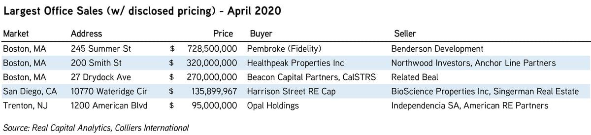 CM_Disruption_Largest Office Sales_April 2020