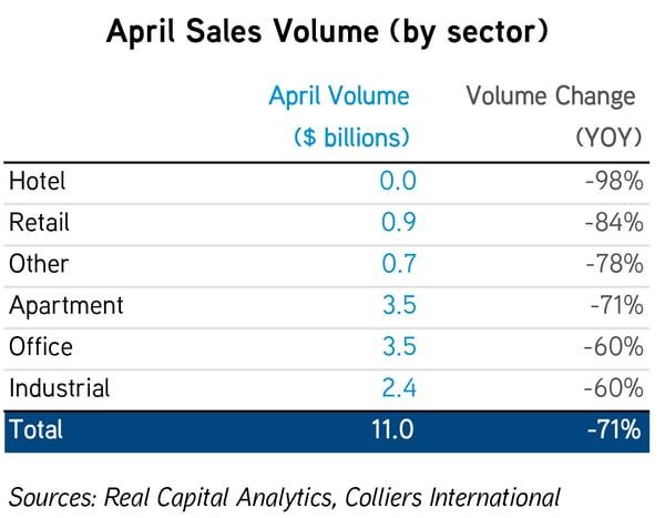 CM_Disruption_Sales Volume_April 2020