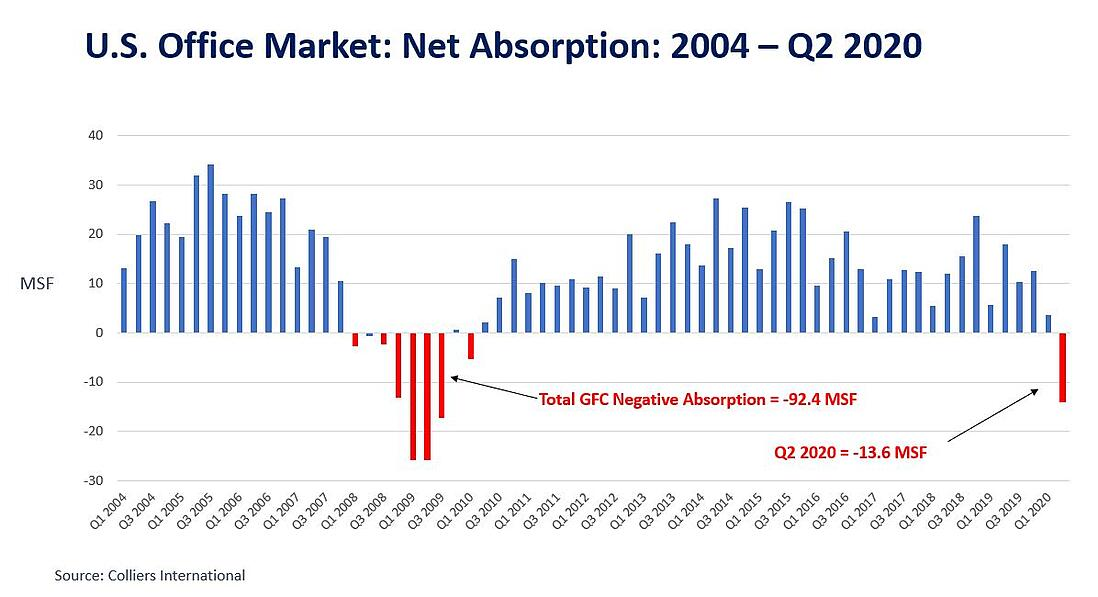 CM_US Market Absorption_2004 to Q2 2020