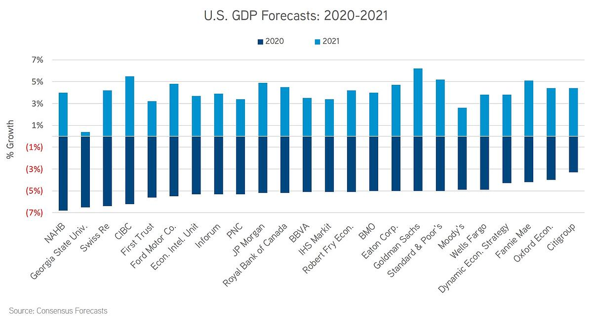 GDP Forecasts 2020-2021