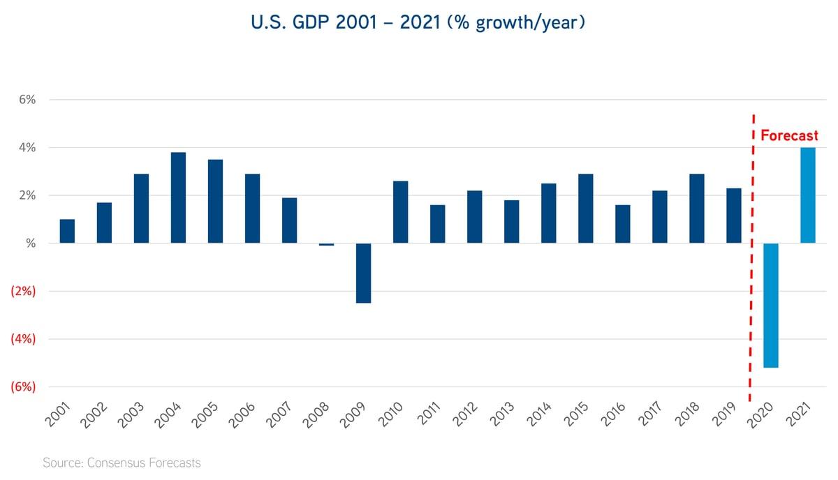 U.S. GDP 2001 - 2021 % growth